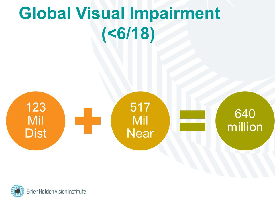 Global Visual Impairment (<6/18) 123 Mil Dist 517 Mil Near 640 million