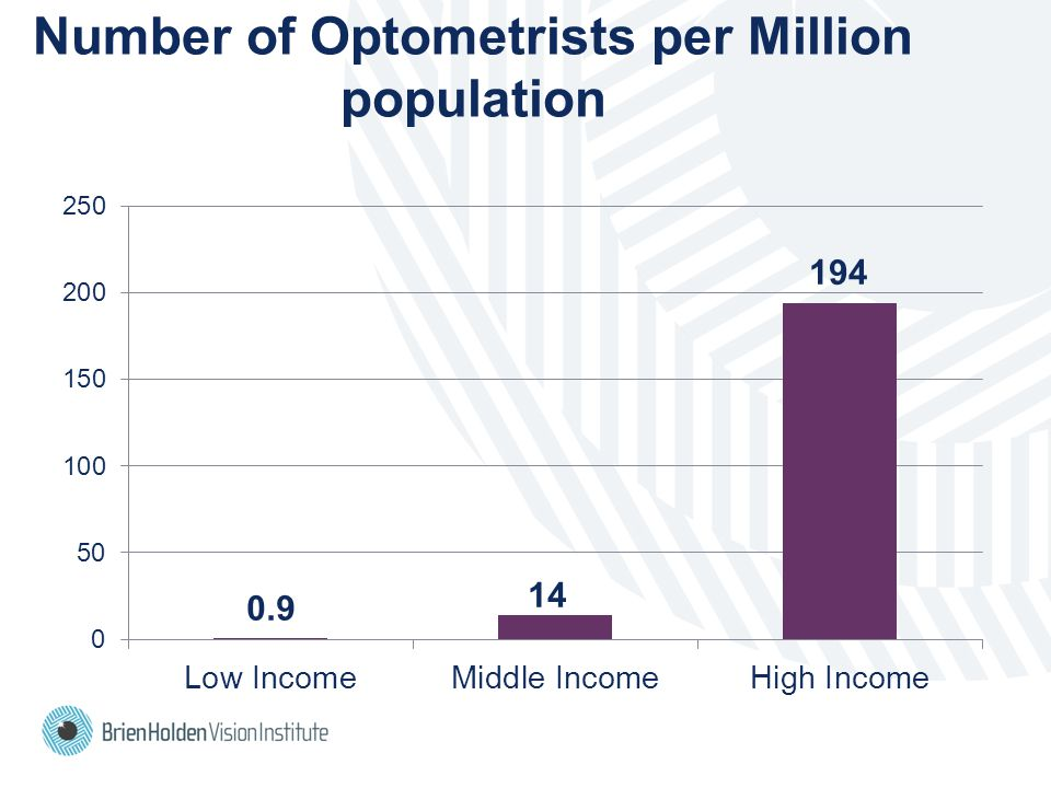 Number of Optometrists per Million population 0.9 194 14