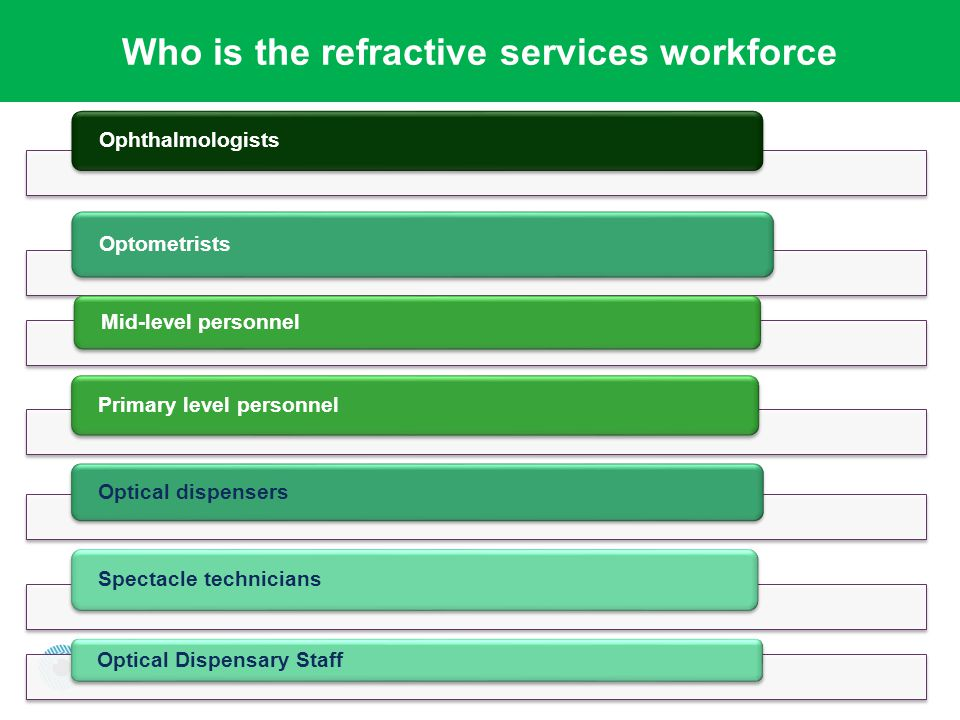 Who is the refractive services workforce Optometrists Ophthalmologists Mid-level personnel Primary level personnel Optical dispensers Spectacle technicians Optical Dispensary Staff