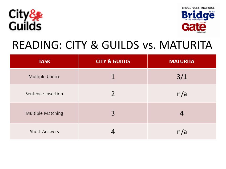 READING: CITY & GUILDS vs. MATURITA TASKCITY & GUILDSMATURITA Multiple Choice 13/1 Sentence Insertion 2n/a Multiple Matching 34 Short Answers 4n/a