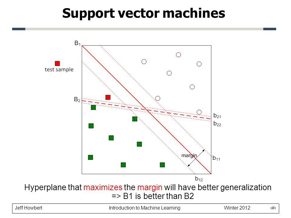 Jeff Howbert Introduction to Machine Learning Winter 2012 10 Support vector machines Hyperplane that maximizes the margin will have better generalizat