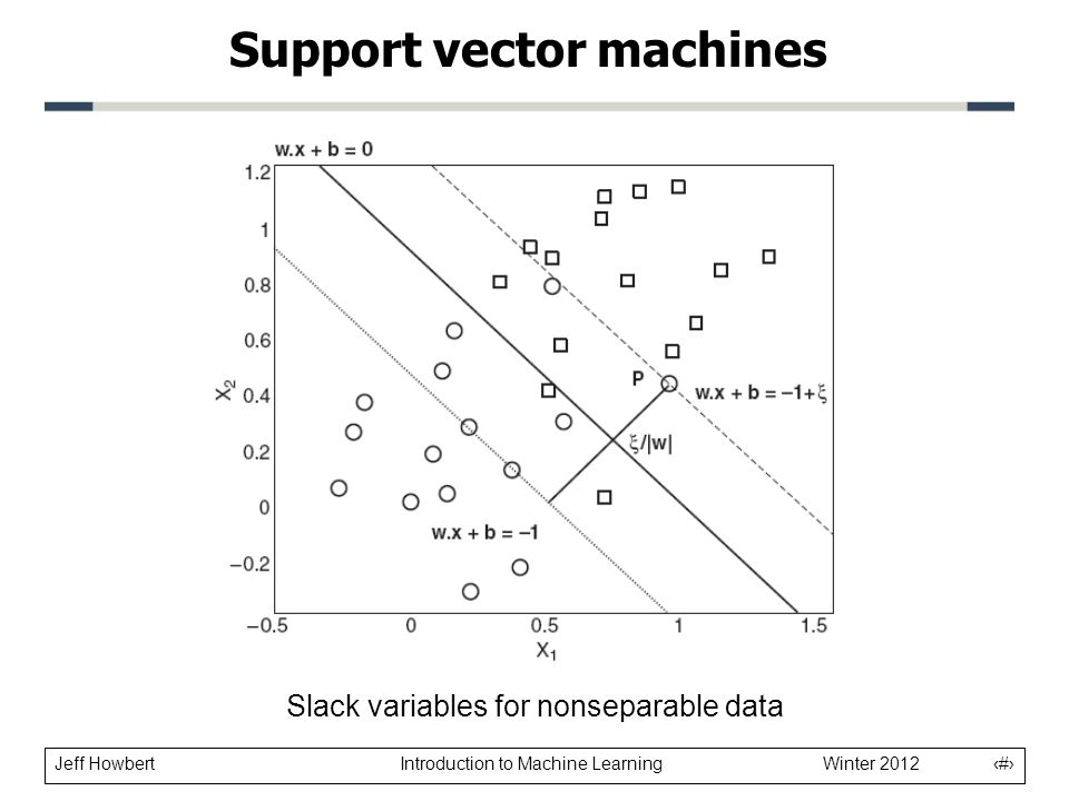 Jeff Howbert Introduction to Machine Learning Winter 2012 20 Slack variables for nonseparable data Support vector machines
