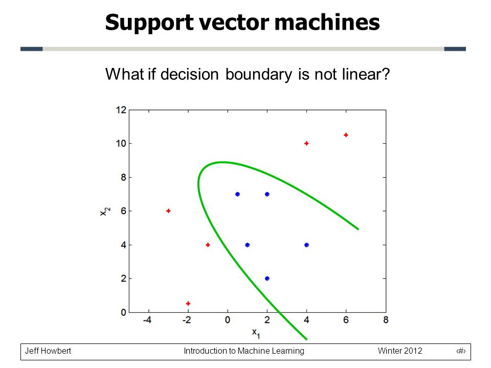 Jeff Howbert Introduction to Machine Learning Winter 2012 21 Support vector machines What if decision boundary is not linear?