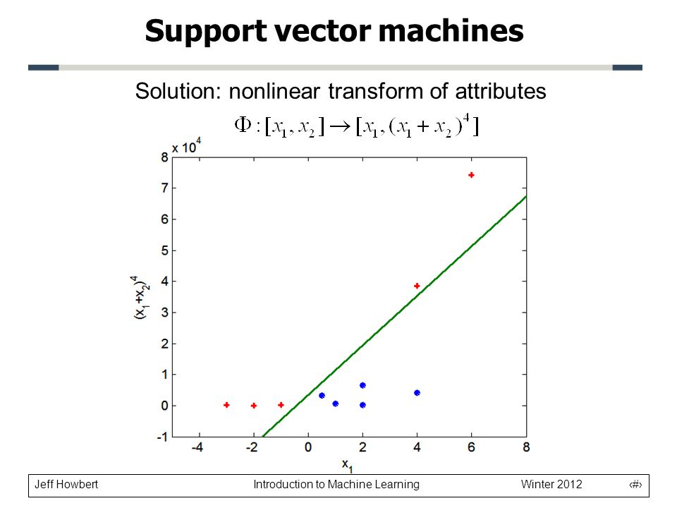 Jeff Howbert Introduction to Machine Learning Winter 2012 22 Support vector machines Solution: nonlinear transform of attributes