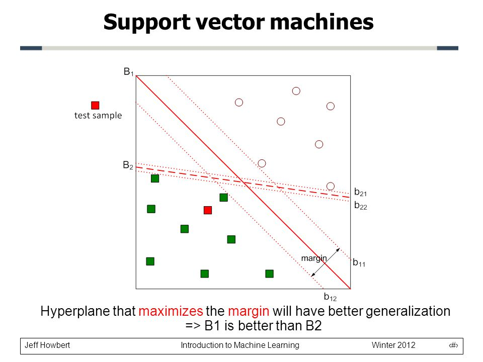 Jeff Howbert Introduction to Machine Learning Winter 2012 9 Support vector machines Hyperplane that maximizes the margin will have better generalizati