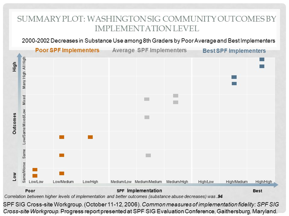 SUMMARY PLOT: WASHINGTON SIG COMMUNITY OUTCOMES BY IMPLEMENTATION LEVEL 2000-2002 Decreases in Substance Use among 8th Graders by Poor Average and Bes