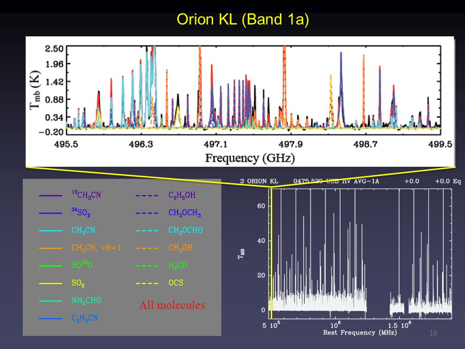 10 Orion KL (Band 1a) All molecules