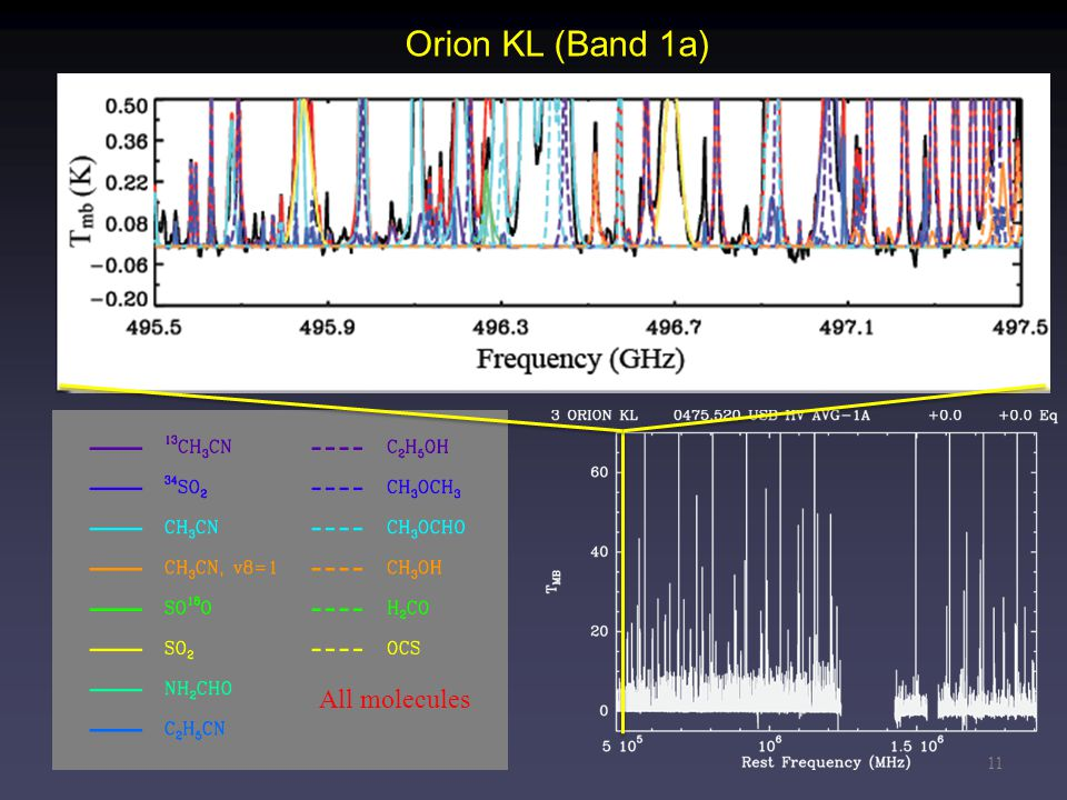 11 Orion KL (Band 1a) All molecules