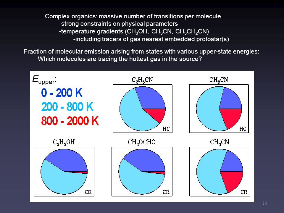 14 Complex organics: massive number of transitions per molecule -strong constraints on physical parameters -temperature gradients (CH 3 OH, CH 3 CN, C