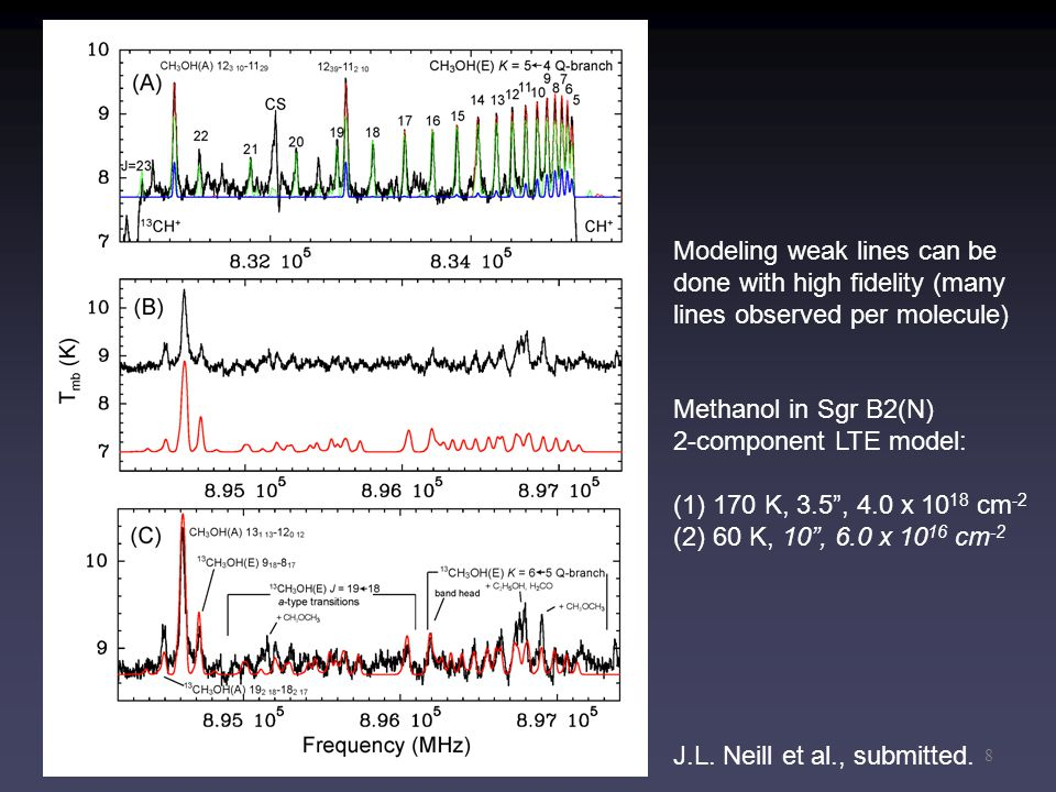"""8 Modeling weak lines can be done with high fidelity (many lines observed per molecule) Methanol in Sgr B2(N) 2-component LTE model: (1)170 K, 3.5"""", 4"""