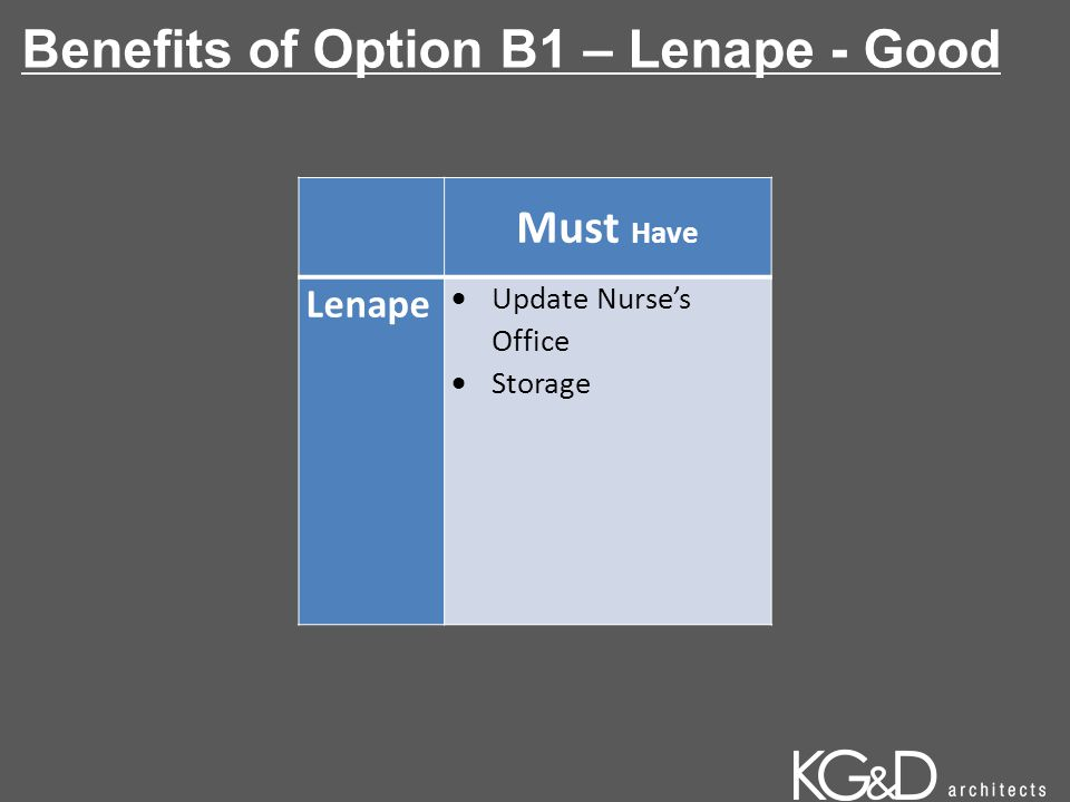 Benefits of Option B1 – Lenape - Good Must Have Lenape  Update Nurse's Office  Storage