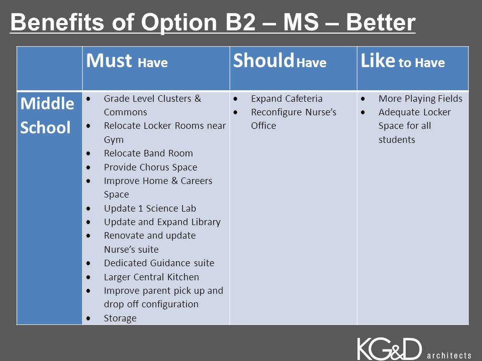 Benefits of Option B2 – MS – Better Must Have Should Have Like to Have Middle School  Grade Level Clusters & Commons  Relocate Locker Rooms near Gym  Relocate Band Room  Provide Chorus Space  Improve Home & Careers Space  Update 1 Science Lab  Update and Expand Library  Renovate and update Nurse's suite  Dedicated Guidance suite  Larger Central Kitchen  Improve parent pick up and drop off configuration  Storage  Expand Cafeteria  Reconfigure Nurse's Office  More Playing Fields  Adequate Locker Space for all students