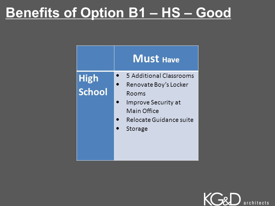 Benefits of Option B1 – HS – Good Must Have High School  5 Additional Classrooms  Renovate Boy's Locker Rooms  Improve Security at Main Office  Relocate Guidance suite  Storage