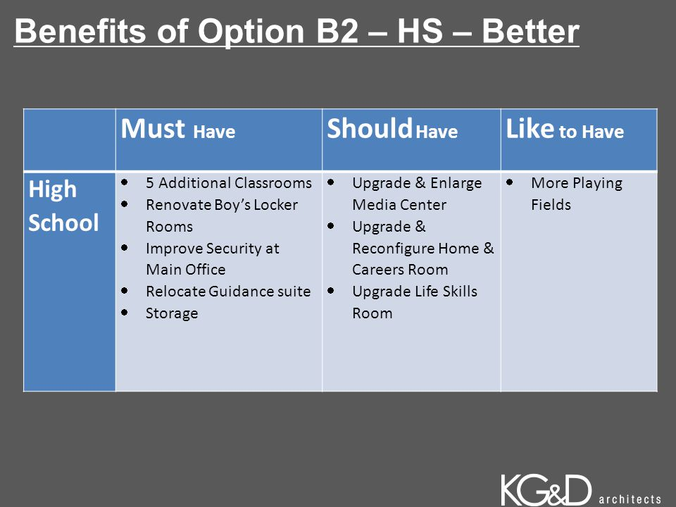 Benefits of Option B2 – HS – Better Must Have Should Have Like to Have High School  5 Additional Classrooms  Renovate Boy's Locker Rooms  Improve Security at Main Office  Relocate Guidance suite  Storage  Upgrade & Enlarge Media Center  Upgrade & Reconfigure Home & Careers Room  Upgrade Life Skills Room  More Playing Fields