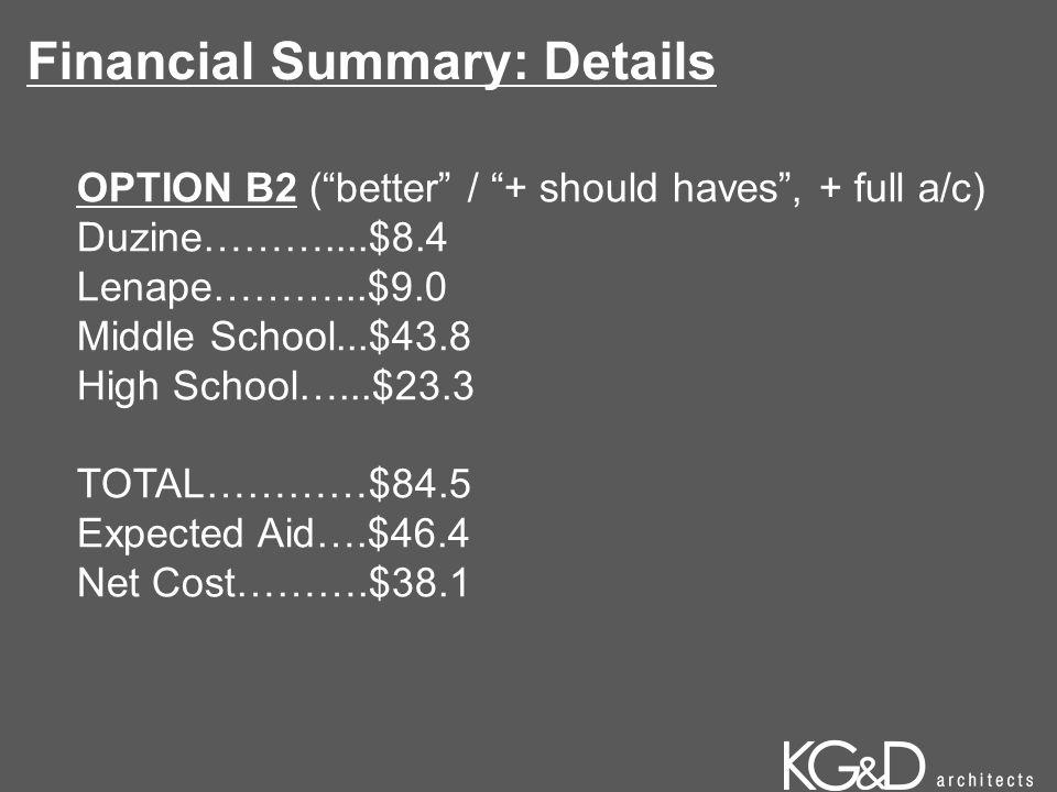 "OPTION B2 (""better"" / ""+ should haves"", + full a/c) Duzine………....$8.4 Lenape………...$9.0 Middle School...$43.8 High School…...$23.3 TOTAL…………$84.5 Expec"