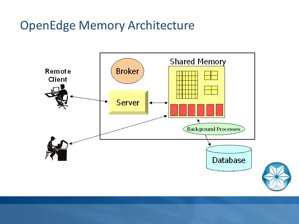 OpenEdge Network Architecture Primary broker (–Mn –Mpb –Mi –Ma) Splitting clients across servers Single pool of servers for all users Secondary broker (–Mpb –Mi –Ma) Splitting clients across brokers Multiple pools of servers Call Center users General users Reports…