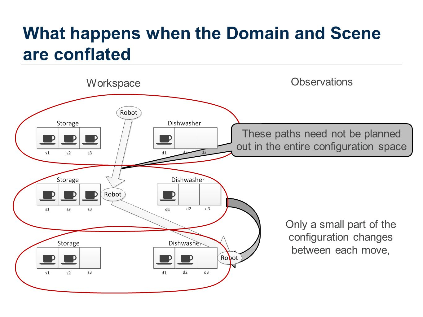 What happens when the Domain and Scene are conflated Workspace Only a small part of the configuration changes between each move, These paths need not be planned out in the entire configuration space Observations