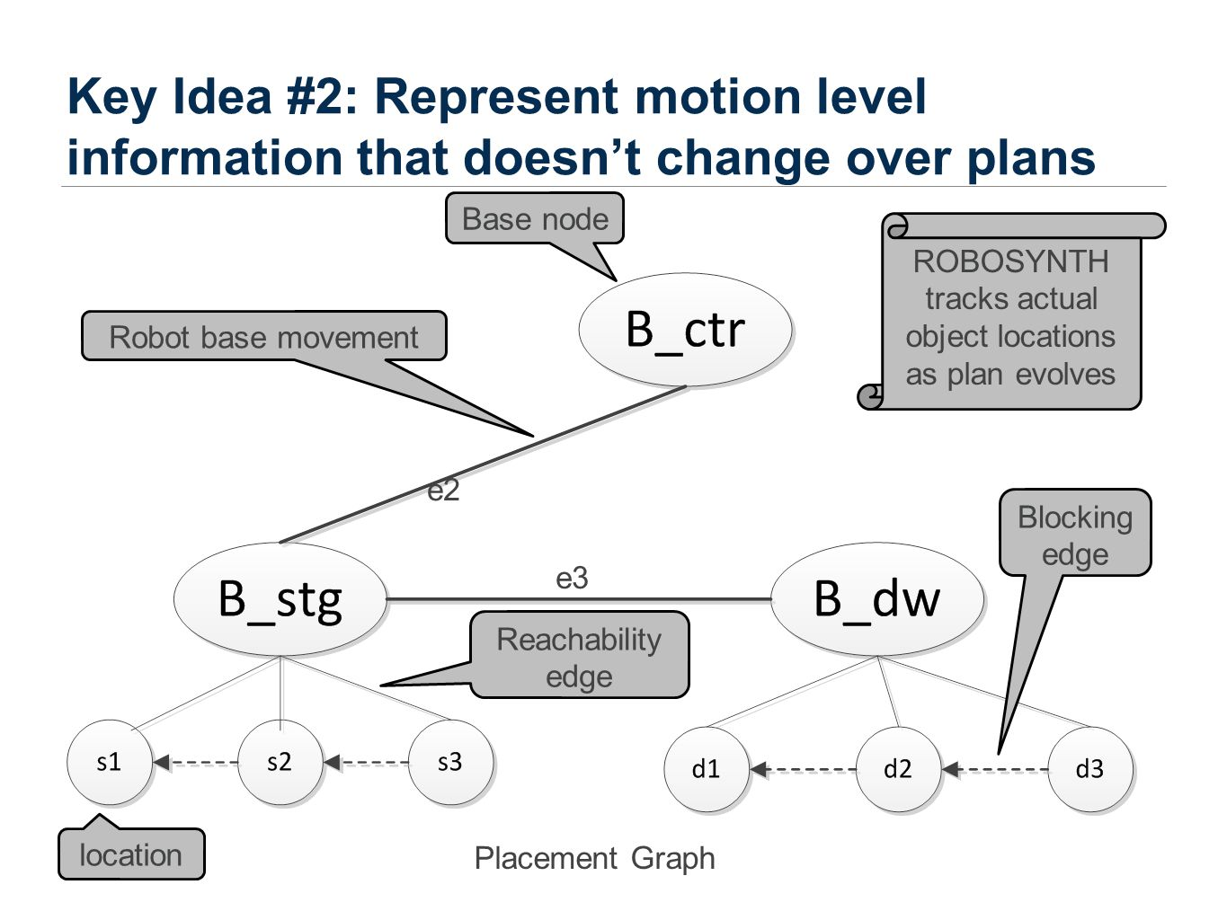 Key Idea #2: Represent motion level information that doesn't change over plans Placement Graph Robot base movement Reachability edge Blocking edge Base node location ROBOSYNTH tracks actual object locations as plan evolves e2 e3