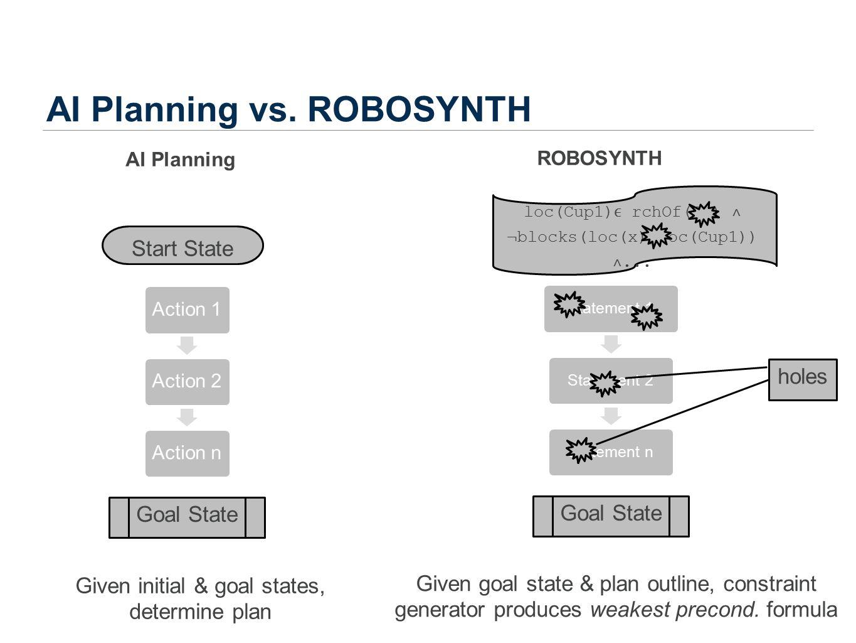 AI Planning vs. ROBOSYNTH AI Planning Action 1Action 2Action n ROBOSYNTH Start State Goal State Statement 1Statement 2Statement n Goal State Given ini