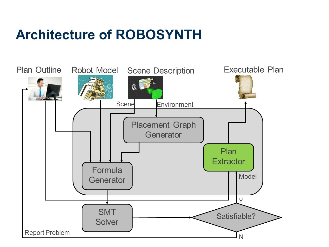 Architecture of ROBOSYNTH Placement Graph Generator Satisfiable.