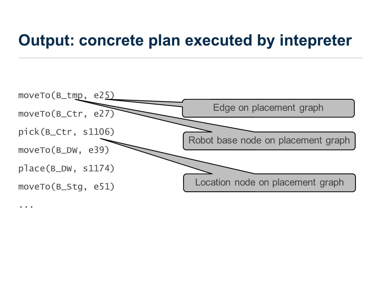 Output: concrete plan executed by intepreter moveTo(B_tmp, e25) moveTo(B_Ctr, e27) pick(B_Ctr, s1106) moveTo(B_DW, e39) place(B_DW, s1174) moveTo(B_Stg, e51)...