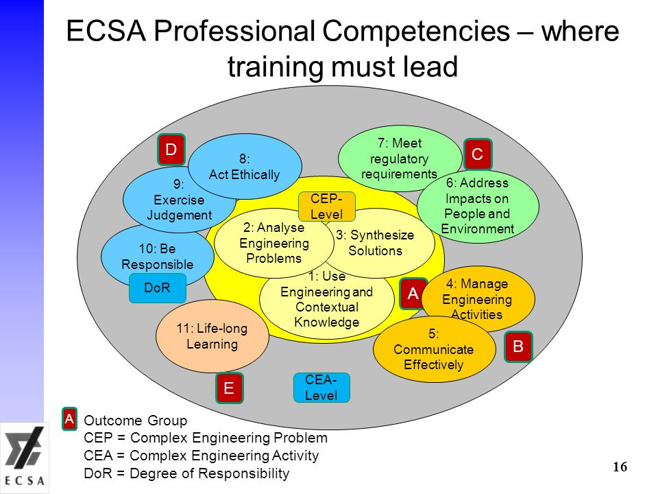 ECSA Professional Competencies – where training must lead 16 CEA- Level 1: Use Engineering and Contextual Knowledge 3: Synthesize Solutions 2: Analyse Engineering Problems CEP- Level A 7: Meet regulatory requirements 6: Address Impacts on People and Environment C 10: Be Responsible 9: Exercise Judgement 8: Act Ethically DoR D 11: Life-long Learning E A Outcome Group CEP = Complex Engineering Problem CEA = Complex Engineering Activity DoR = Degree of Responsibility 4: Manage Engineering Activities 5: Communicate Effectively B