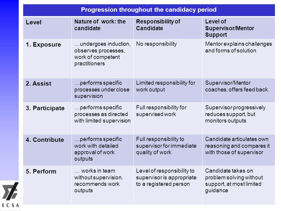 19 Progression throughout the candidacy period Level Nature of work: the candidate Responsibility of Candidate Level of Supervisor/Mentor Support 1. E