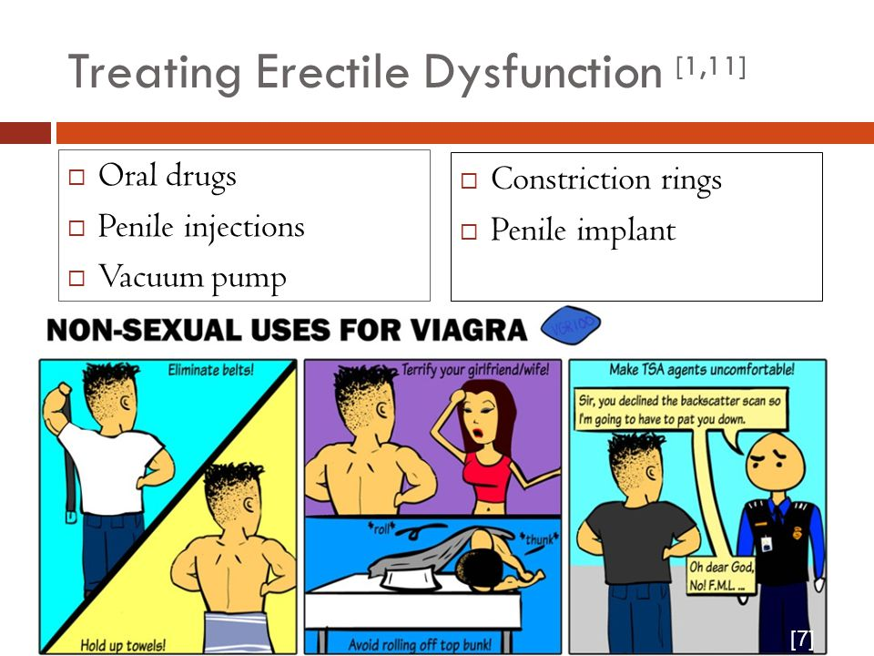 Treating Erectile Dysfunction [1,11]  Oral drugs  Penile injections  Vacuum pump  Constriction rings  Penile implants  Constriction rings  Penile implant [7]