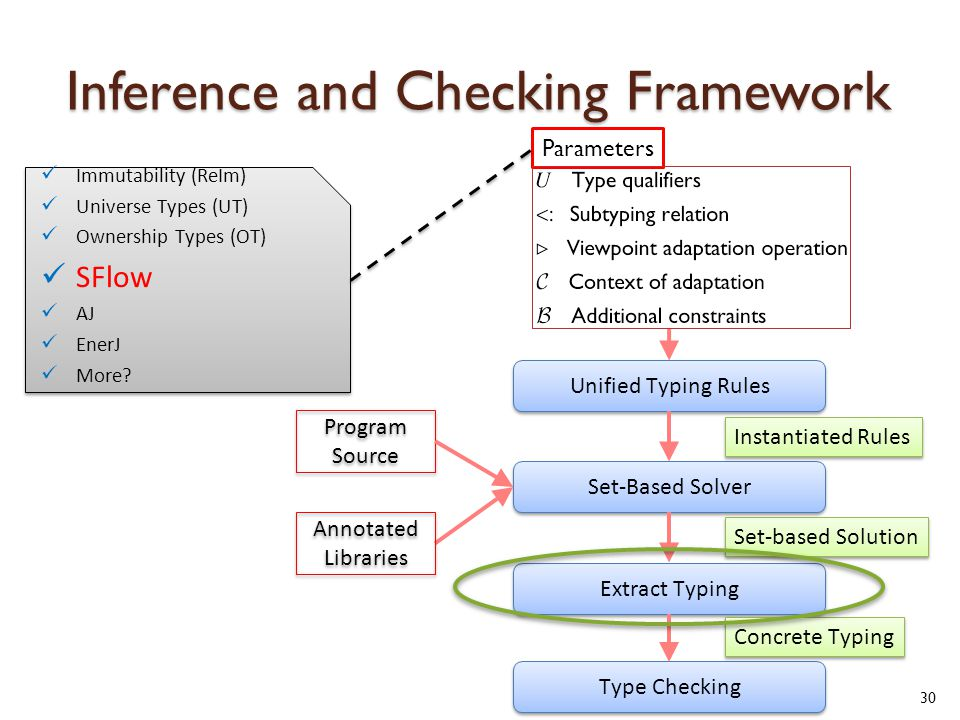 Inference and Checking Framework 30 Unified Typing Rules Set-Based Solver Extract Typing Type Checking Parameters Instantiated Rules Set-based Solution Concrete Typing Program Source Annotated Libraries Annotated Libraries Immutability (ReIm) Universe Types (UT) Ownership Types (OT) SFlow AJ EnerJ More.