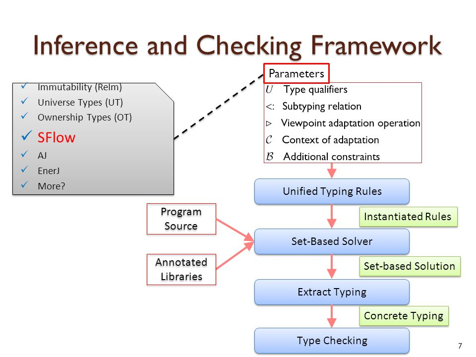 Inference and Checking Framework 7 Unified Typing Rules Set-Based Solver Extract Typing Type Checking Parameters Instantiated Rules Set-based Solution Concrete Typing Program Source Annotated Libraries Annotated Libraries Immutability (ReIm) Universe Types (UT) Ownership Types (OT) SFlow AJ EnerJ More.