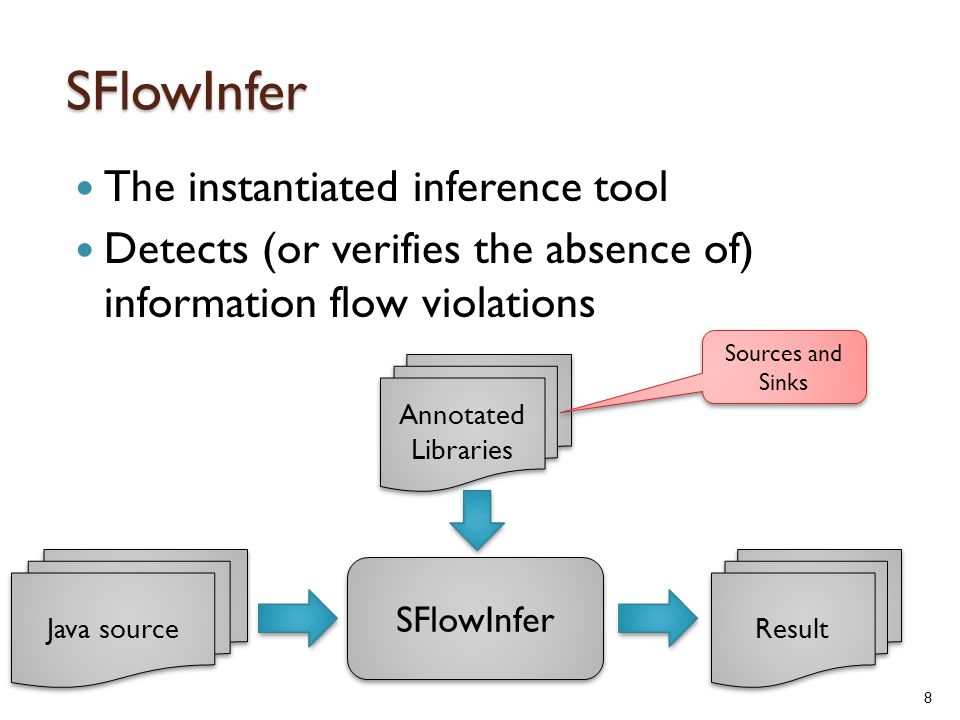 SFlowInfer The instantiated inference tool Detects (or verifies the absence of) information flow violations Java source Annotated Libraries SFlowInfer Result Sources and Sinks 8