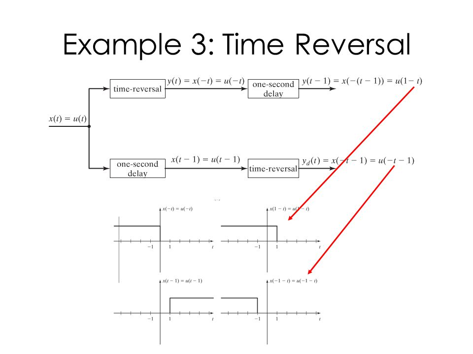 Example 3: Time Reversal