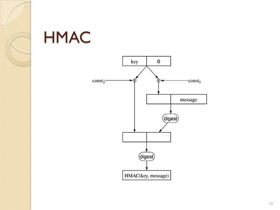 HMAC 14