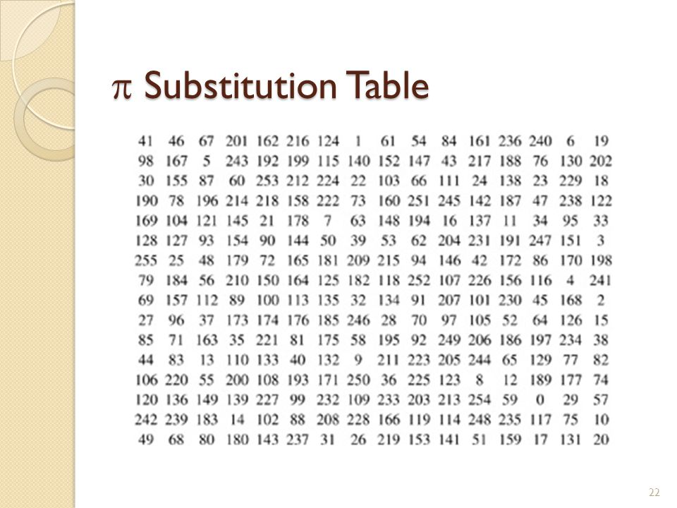  Substitution Table 22