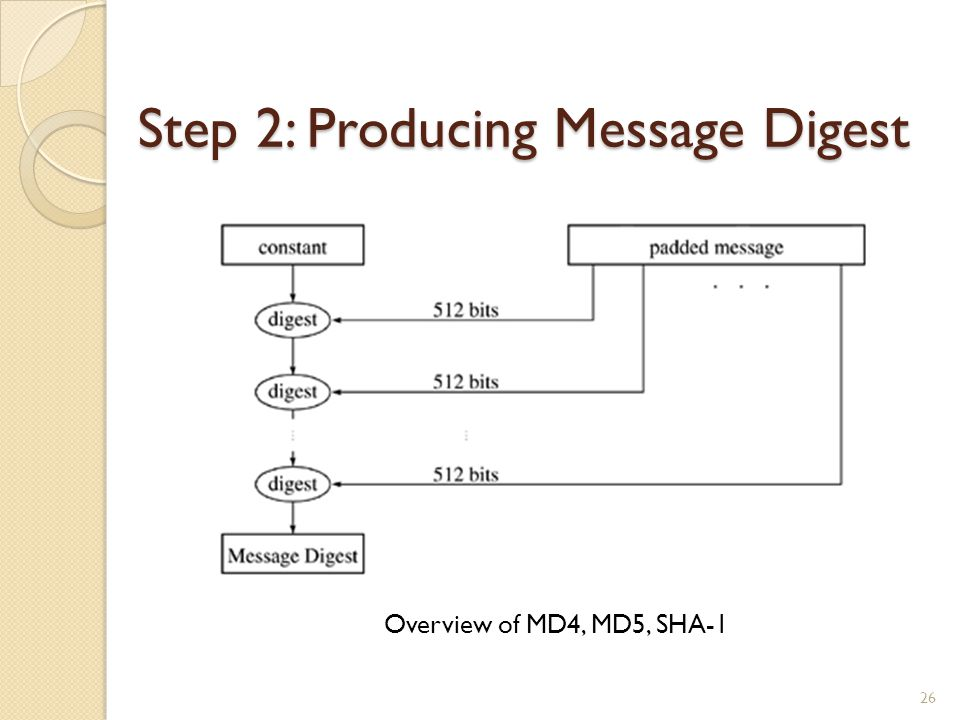 Step 2: Producing Message Digest 26 Overview of MD4, MD5, SHA-1