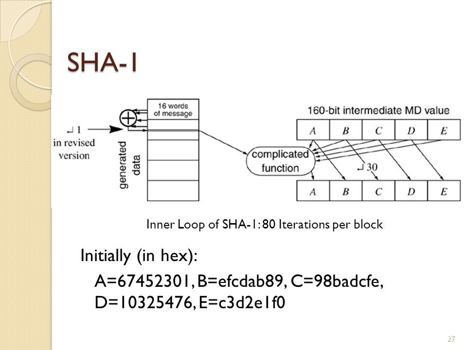 SHA-1 27 Inner Loop of SHA-1: 80 Iterations per block Initially (in hex): A=67452301, B=efcdab89, C=98badcfe, D=10325476, E=c3d2e1f0