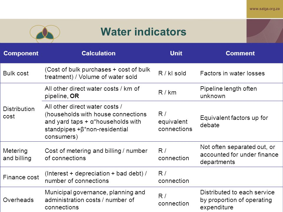 www.salga.org.za Water indicators ComponentCalculationUnitComment Bulk cost (Cost of bulk purchases + cost of bulk treatment) / Volume of water sold R / kl soldFactors in water losses Distribution cost All other direct water costs / km of pipeline, OR R / km Pipeline length often unknown All other direct water costs / (households with house connections and yard taps + α*households with standpipes +β*non-residential consumers) R / equivalent connections Equivalent factors up for debate Metering and billing Cost of metering and billing / number of connections R / connection Not often separated out, or accounted for under finance departments Finance cost (Interest + depreciation + bad debt) / number of connections R / connection Overheads Municipal governance, planning and administration costs / number of connections R / connection Distributed to each service by proportion of operating expenditure