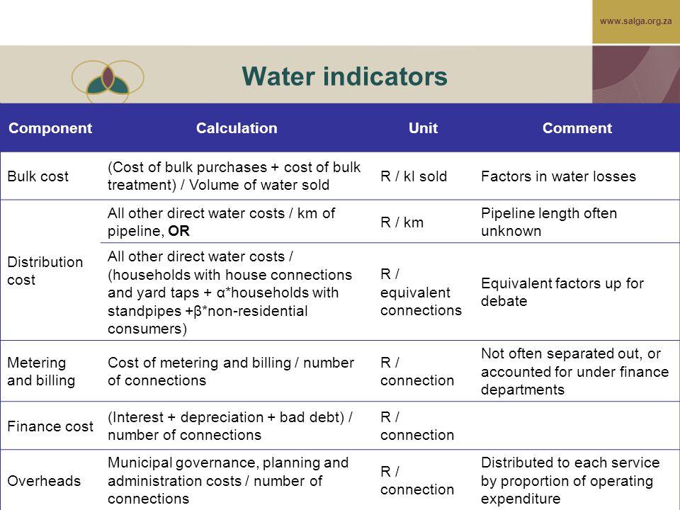 www.salga.org.za Water indicators ComponentCalculationUnitComment Bulk cost (Cost of bulk purchases + cost of bulk treatment) / Volume of water sold R