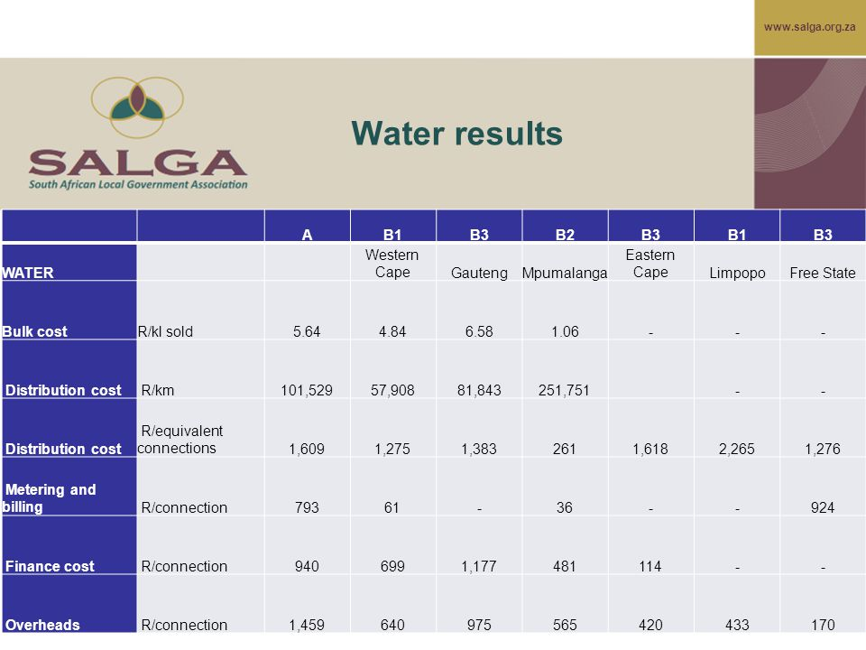 www.salga.org.za Water results AB1B3B2B3B1B3 WATER Western CapeGautengMpumalanga Eastern CapeLimpopoFree State Bulk costR/kl sold5.64 4.84 6.58 1.06 - - - Distribution cost R/km 101,529 57,908 81,843 251,751 - - Distribution cost R/equivalent connections 1,609 1,275 1,383 261 1,618 2,265 1,276 Metering and billing R/connection 793 61 - 36 - - 924 Finance cost R/connection 940 699 1,177 481 114 - - Overheads R/connection 1,459 640 975 565 420 433 170