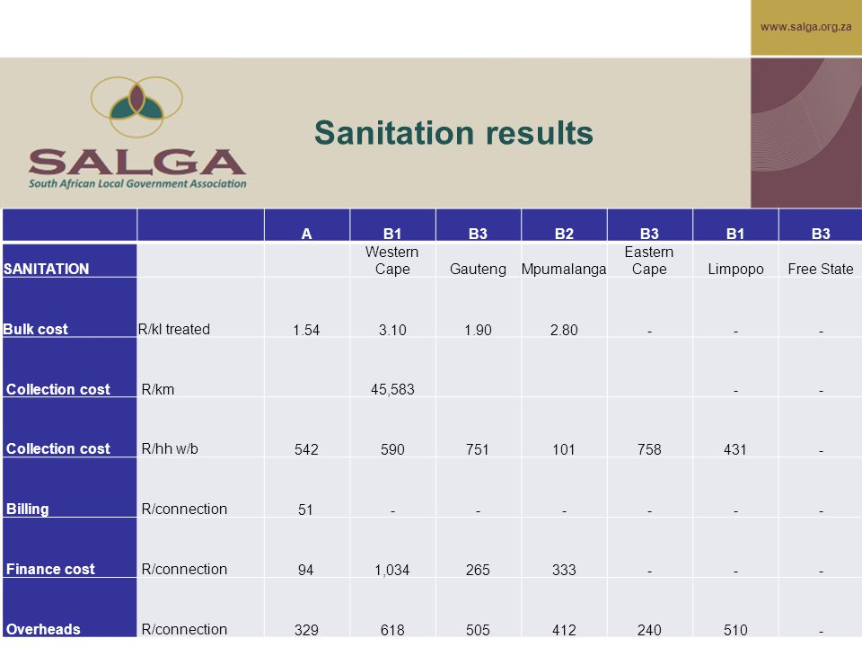 www.salga.org.za Sanitation results AB1B3B2B3B1B3 SANITATION Western CapeGautengMpumalanga Eastern CapeLimpopoFree State Bulk costR/kl treated 1.54 3.10 1.90 2.80 - - - Collection cost R/km 45,583 - - Collection cost R/hh w/b 542 590 751 101 758 431 - Billing R/connection 51 - - - - - - Finance cost R/connection 94 1,034 265 333 - - - Overheads R/connection 329 618 505 412 240 510 -