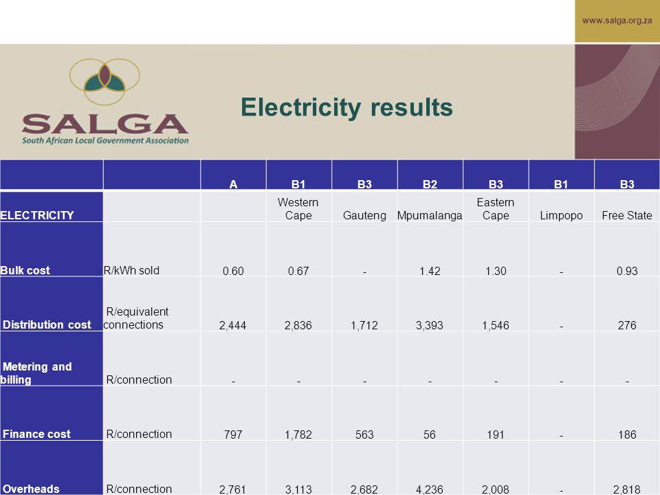 www.salga.org.za Electricity results AB1B3B2B3B1B3 ELECTRICITY Western CapeGautengMpumalanga Eastern CapeLimpopoFree State Bulk costR/kWh sold 0.60 0.67 - 1.42 1.30 - 0.93 Distribution cost R/equivalent connections 2,444 2,836 1,712 3,393 1,546 - 276 Metering and billing R/connection - - - - - - - Finance cost R/connection 797 1,782 563 56 191 - 186 Overheads R/connection 2,761 3,113 2,682 4,236 2,008 - 2,818