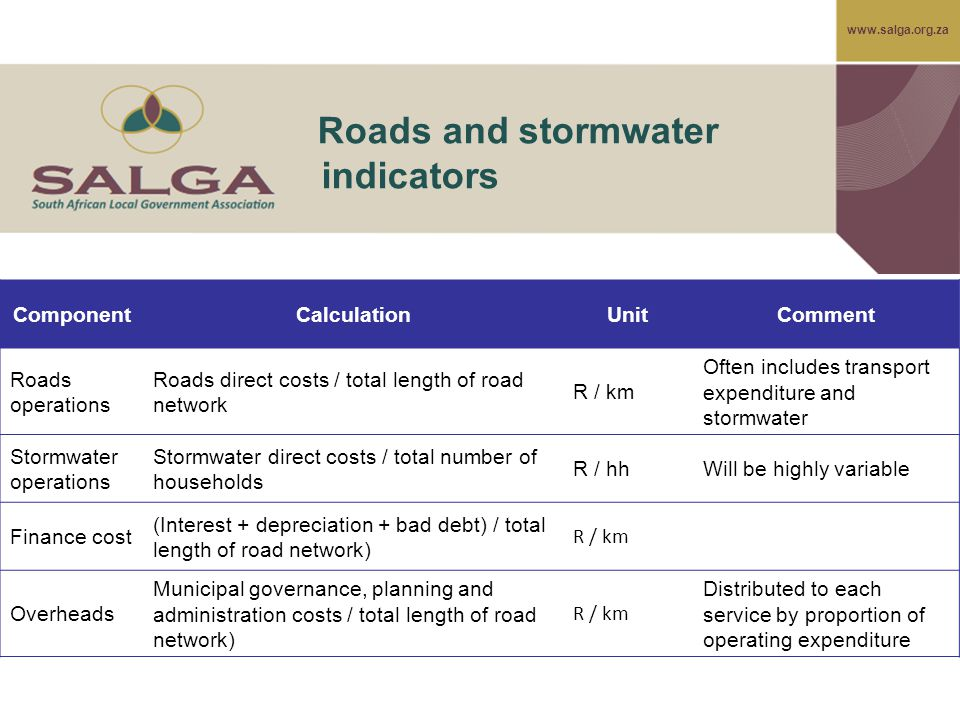 www.salga.org.za Roads and stormwater indicators ComponentCalculationUnitComment Roads operations Roads direct costs / total length of road network R / km Often includes transport expenditure and stormwater Stormwater operations Stormwater direct costs / total number of households R / hhWill be highly variable Finance cost (Interest + depreciation + bad debt) / total length of road network) R / km Overheads Municipal governance, planning and administration costs / total length of road network) R / km Distributed to each service by proportion of operating expenditure