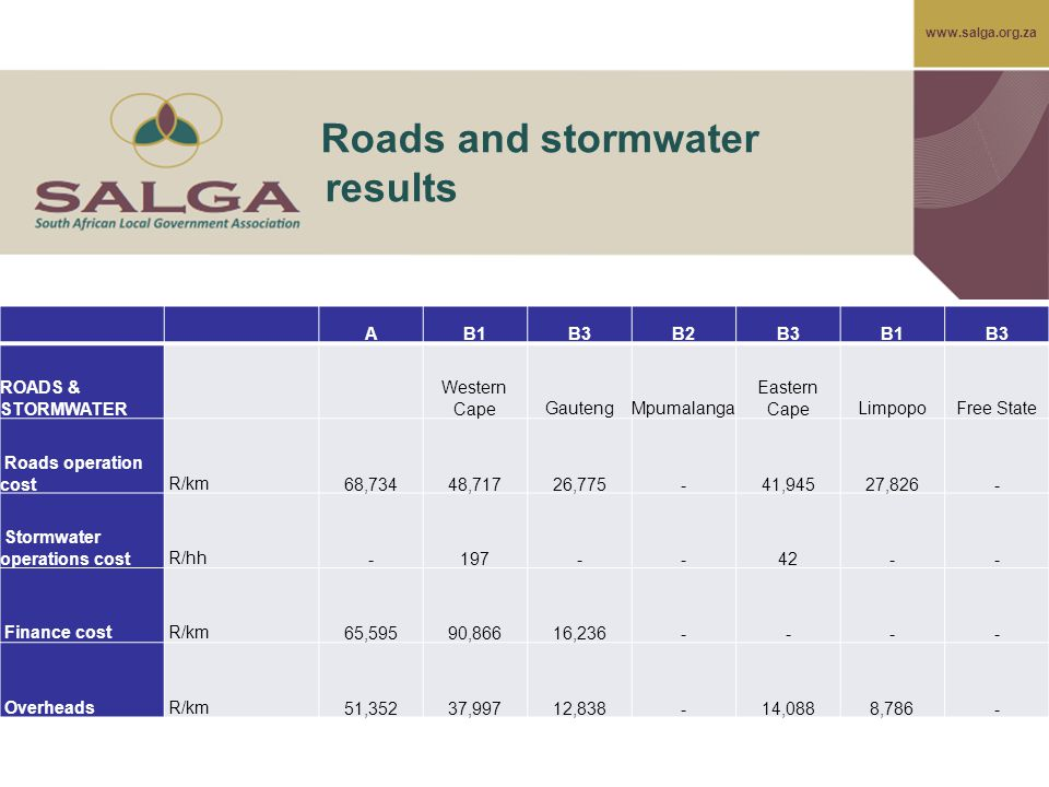 www.salga.org.za Roads and stormwater results AB1B3B2B3B1B3 ROADS & STORMWATER Western CapeGautengMpumalanga Eastern CapeLimpopoFree State Roads operation cost R/km 68,734 48,717 26,775 - 41,945 27,826 - Stormwater operations cost R/hh - 197 - - 42 - - Finance cost R/km 65,595 90,866 16,236 - - - - Overheads R/km 51,352 37,997 12,838 - 14,088 8,786 -