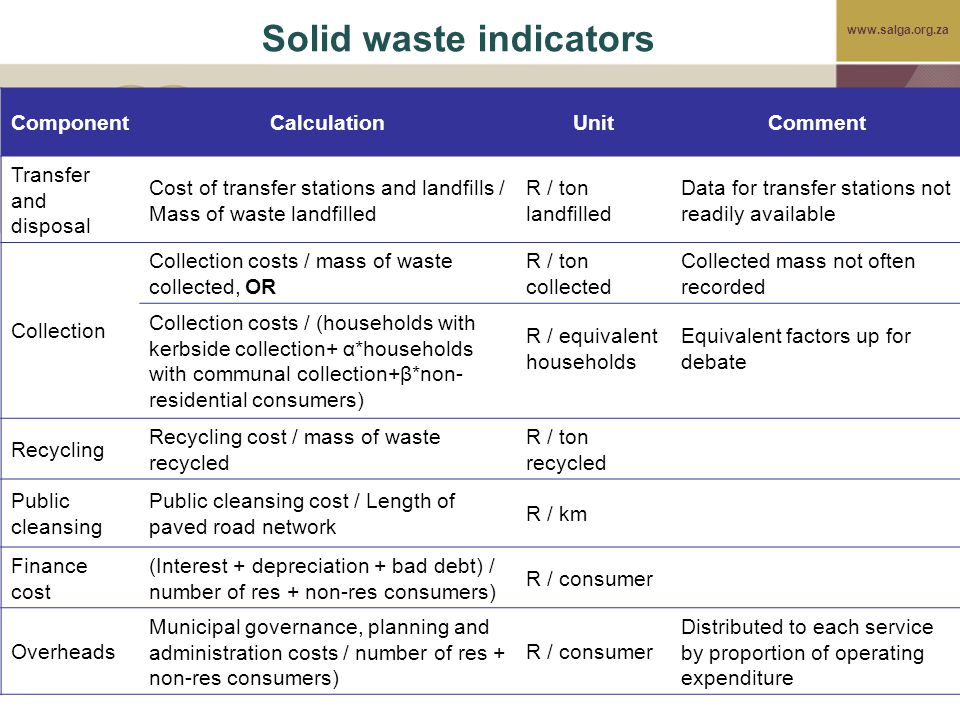 www.salga.org.za Solid waste indicators ComponentCalculationUnitComment Transfer and disposal Cost of transfer stations and landfills / Mass of waste landfilled R / ton landfilled Data for transfer stations not readily available Collection Collection costs / mass of waste collected, OR R / ton collected Collected mass not often recorded Collection costs / (households with kerbside collection+ α*households with communal collection+β*non- residential consumers) R / equivalent households Equivalent factors up for debate Recycling Recycling cost / mass of waste recycled R / ton recycled Public cleansing Public cleansing cost / Length of paved road network R / km Finance cost (Interest + depreciation + bad debt) / number of res + non-res consumers) R / consumer Overheads Municipal governance, planning and administration costs / number of res + non-res consumers) R / consumer Distributed to each service by proportion of operating expenditure