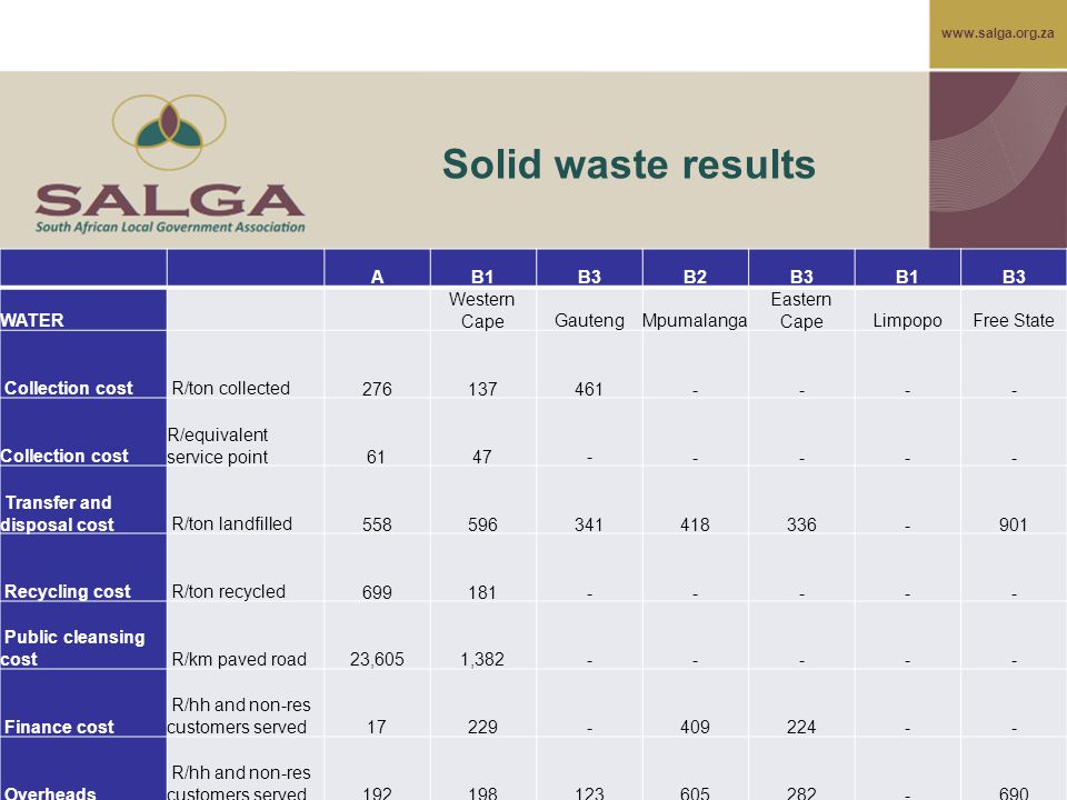 www.salga.org.za Solid waste results AB1B3B2B3B1B3 WATER Western CapeGautengMpumalanga Eastern CapeLimpopoFree State Collection cost R/ton collected 2