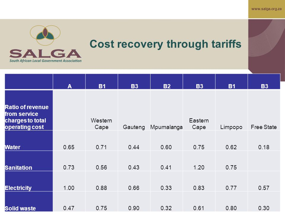 www.salga.org.za Cost recovery through tariffs A B1 B3 B2 B3 B1 B3 Ratio of revenue from service charges to total operating cost Western CapeGautengMp