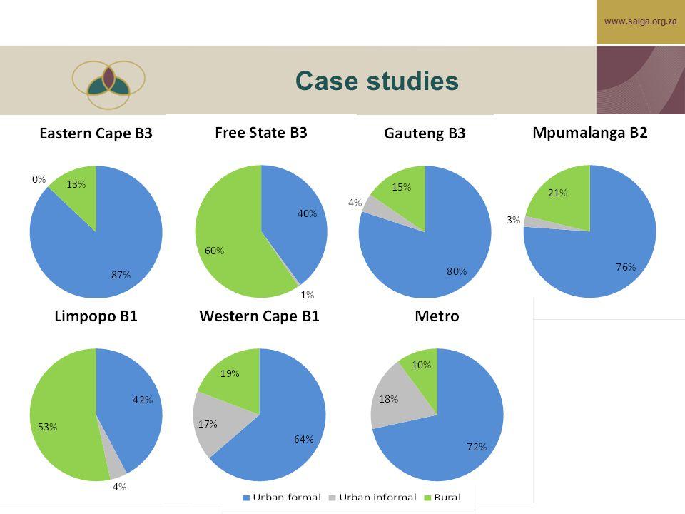 www.salga.org.za Case studies