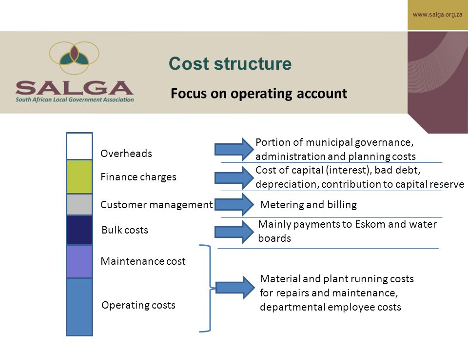 www.salga.org.za Cost structure Operating costs Maintenance cost Focus on operating account Customer management Finance charges Material and plant running costs for repairs and maintenance, departmental employee costs Portion of municipal governance, administration and planning costs Cost of capital (interest), bad debt, depreciation, contribution to capital reserve Bulk costs Mainly payments to Eskom and water boards Overheads Metering and billing