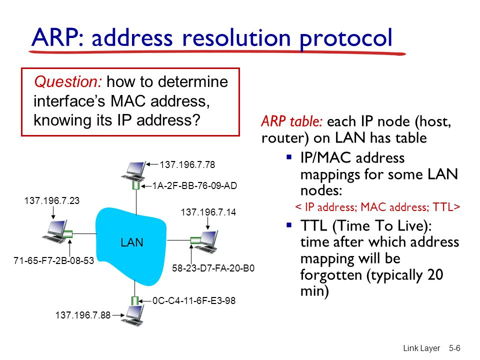 Link Layer5-6 ARP: address resolution protocol ARP table: each IP node (host, router) on LAN has table  IP/MAC address mappings for some LAN nodes:  TTL (Time To Live): time after which address mapping will be forgotten (typically 20 min) Question: how to determine interface's MAC address, knowing its IP address.