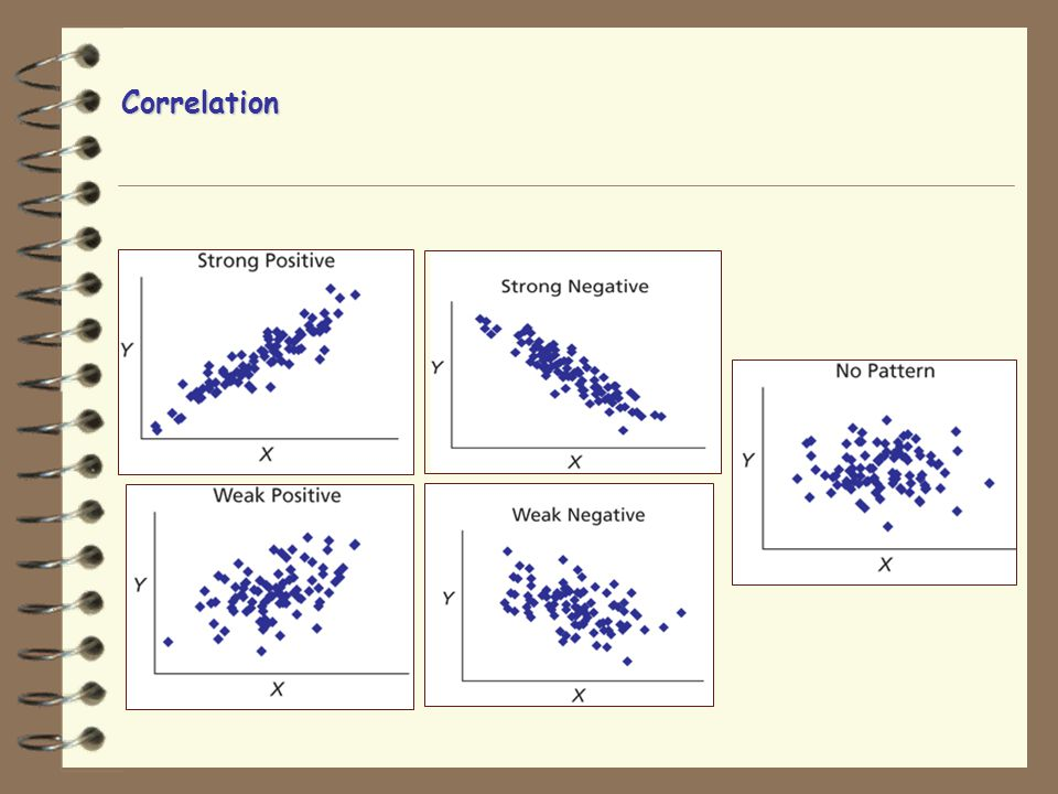 Scatterplot displays relationships between two continuous variables Correlation: Measure of how two variables co-occur and also can be used for prediction Range between -1 and +1 Range between -1 and +1 The closer to zero the weaker the relationship The closer to zero the weaker the relationship and the worse the prediction Positive or negative Positive or negative